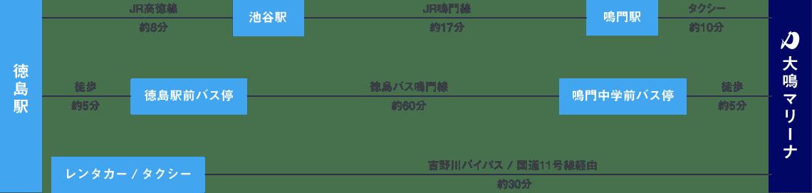 高速バスでお越しの方は徳島駅から電車で約35分