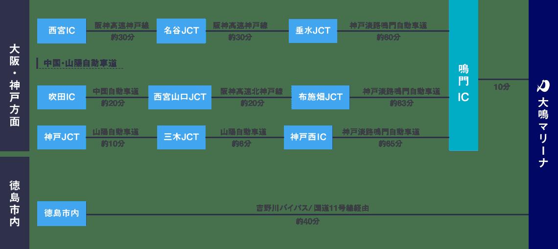関西方面からお越しの方は車で約1時間20分、徳島市内からは車で約40分です。
